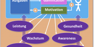 Schaubild Gamification in Unternehmen