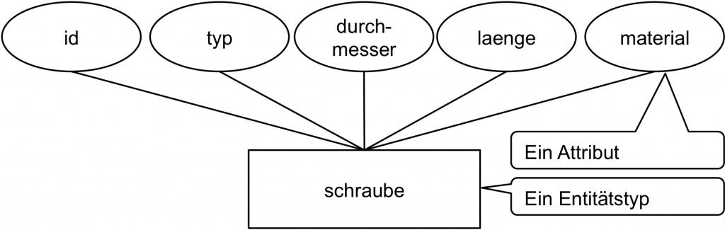 sehr einfaches ER-Modell mit nur einem Entitätstyp für die fachliche Datenmodellierung eines Warenwirtschaftssystems