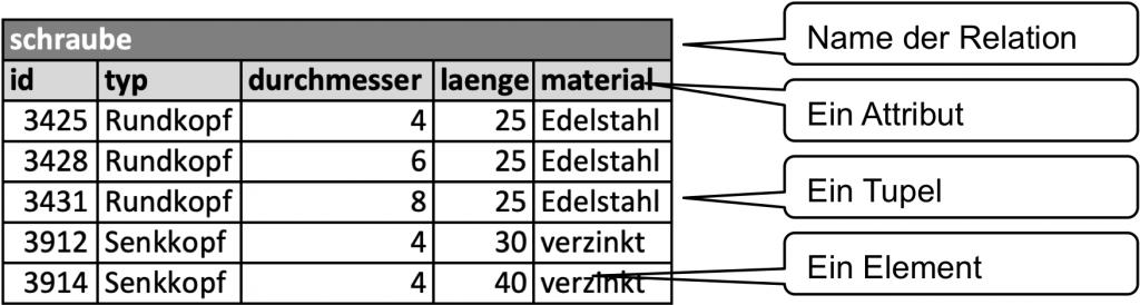 Relation Schraube für die Datenmodellierung eines Warenwirtschaftssystems