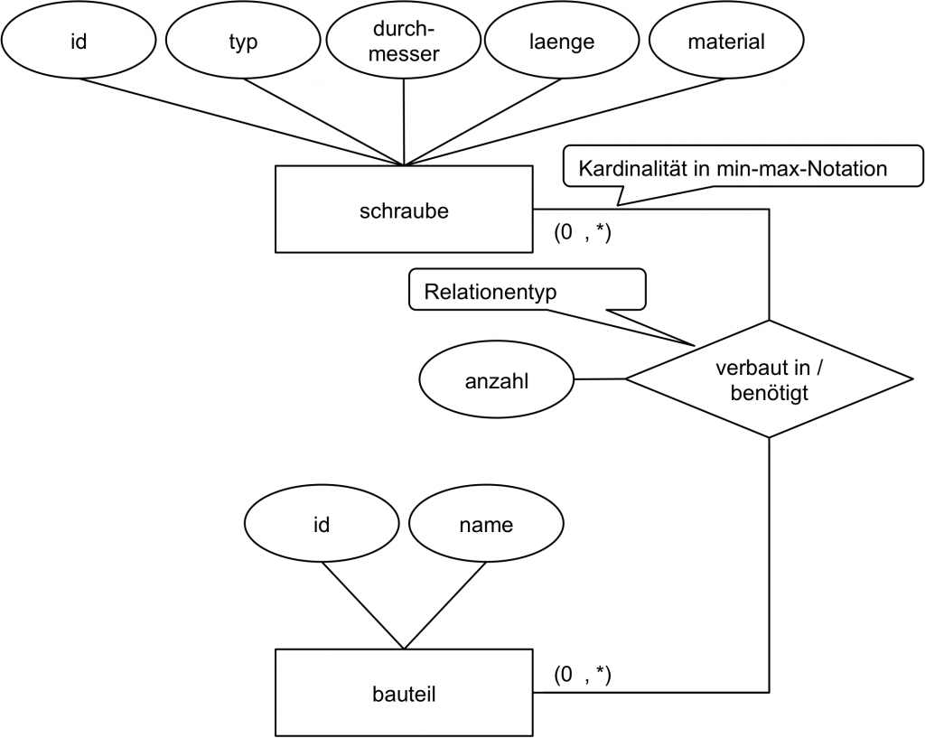 ER-Diagramm mit zwei Entitätstypen und einem Relationentyp für die fachliche Datenmodellierung eines Warenwirtschaftssystems