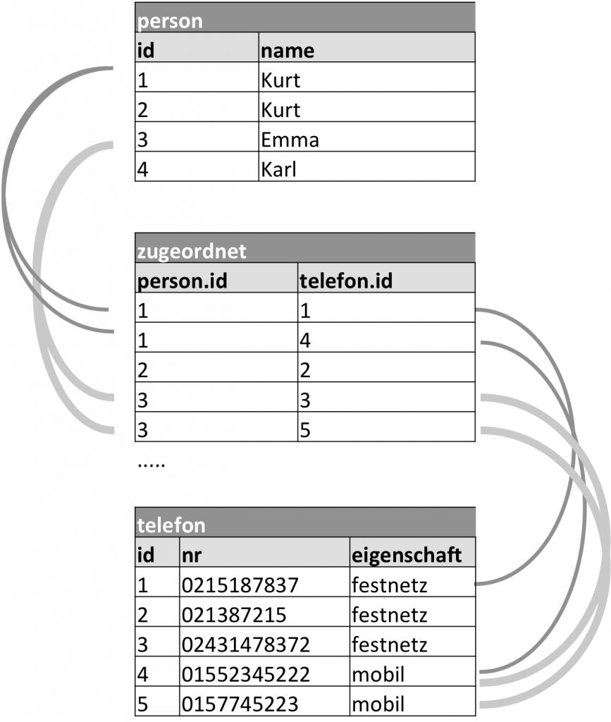 Datenmodellierung für ein Telefonbuch