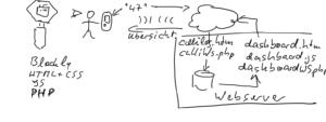 Topologie Calliope Mini in IoT Projekten einsetzen