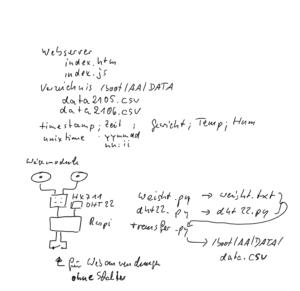 Skizze zur autarkne Trachtwaage