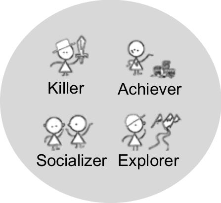 Spielertypen nach Bartle - Icon