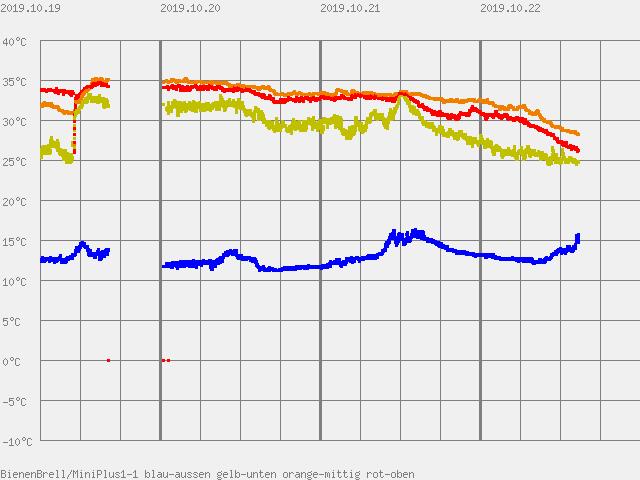 Temperaturanstieg nach Futterkranzprobe in MiniPlus