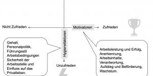 Grafik Zwei Faktoren Theorie nach Herzberg