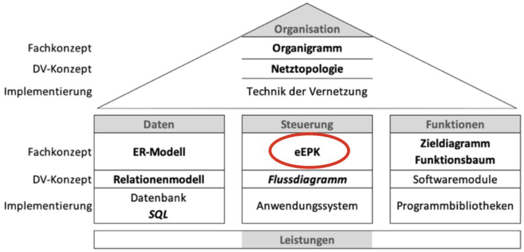 ARIS Haus mit eEPP für die Geschäftsprozess Modellierung