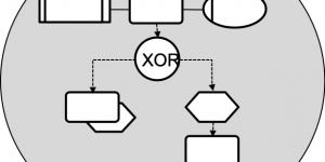eEPK für Geschaeftsprozess Modellierung