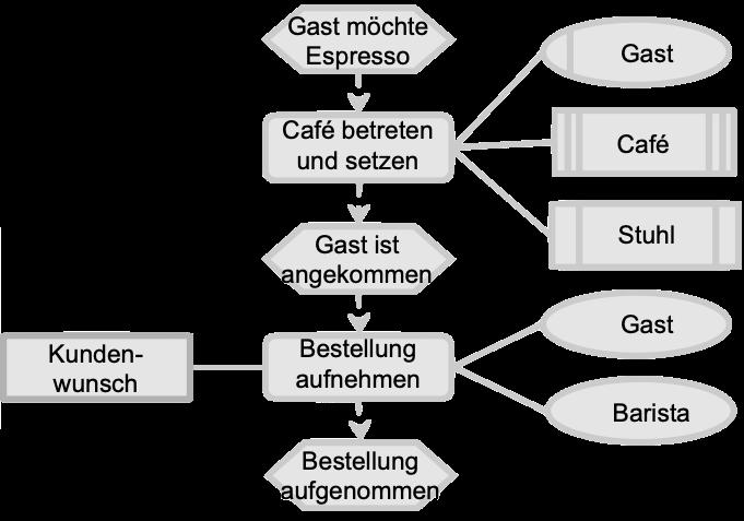Beispiel linearer Geschäftsprozess Espresso bestellen
