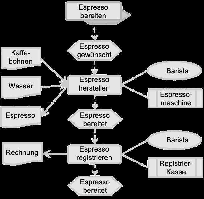Sub-Geschäftsprozess Espresso bereiten