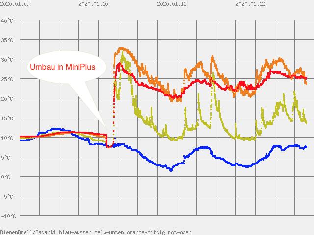Temperatur in Miniplus