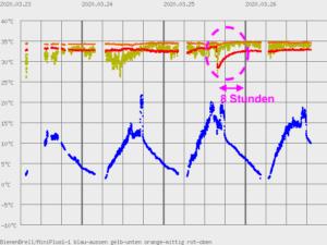 Bild Temperaturverlauf nach Untersetzen einer weiteren Zarge