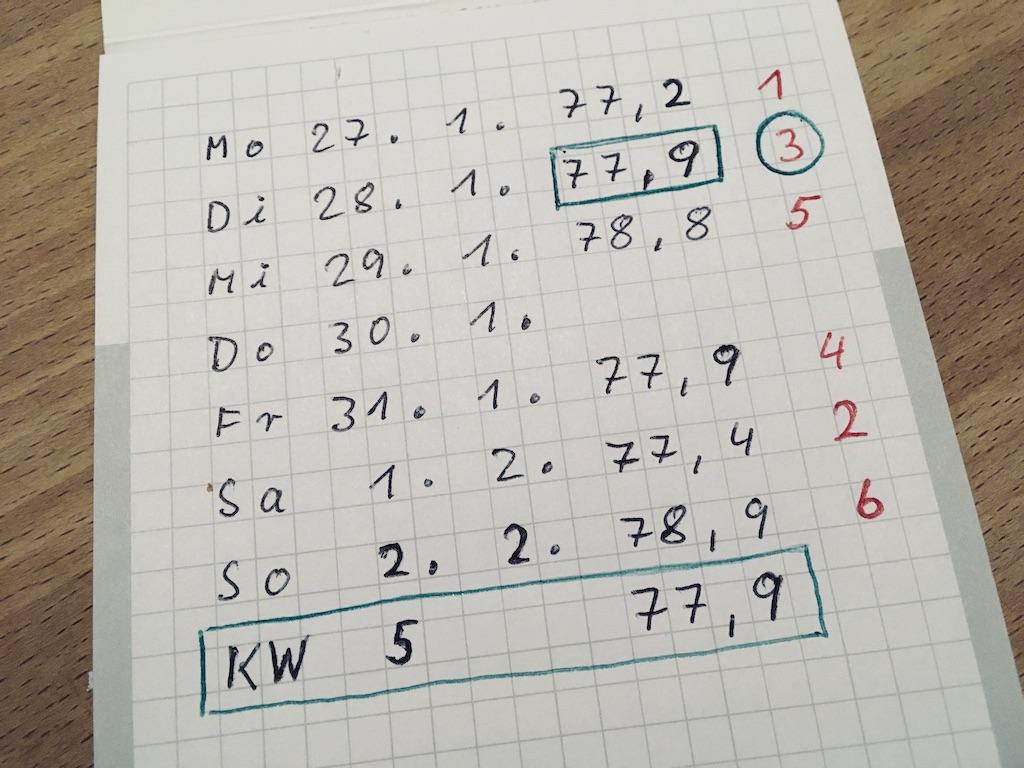 Abnehmen mit der Speckmaster-Methode. Für eine Kalenderwoche werden Gewichte notiert und ausgewertet.