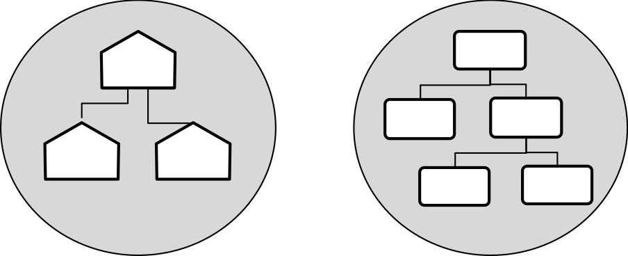 Sinnbild Zieldiagramme und Funktionshierarchiebäume