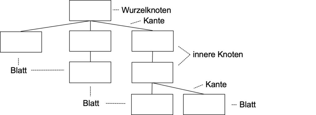 Grundsätzliche Darstellung einer Hierarchie oder Baumstruktur