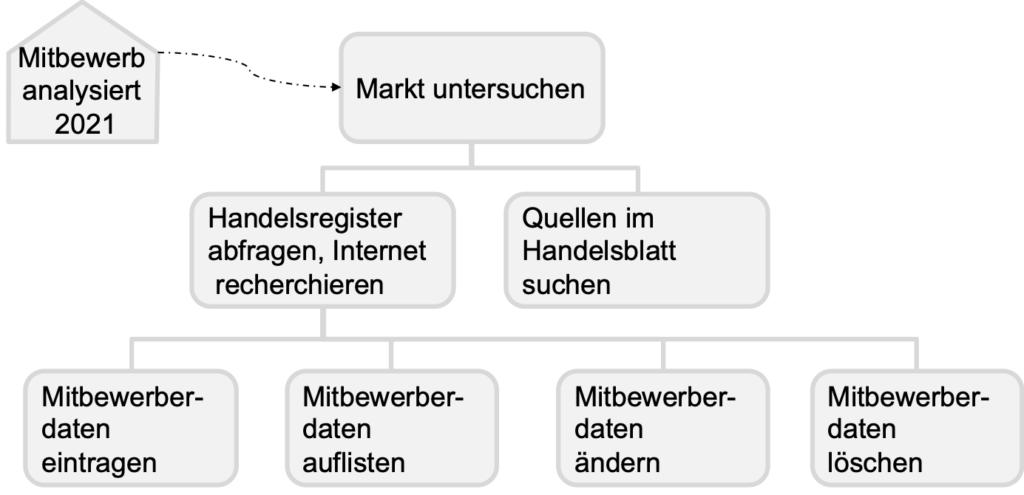 Funktionshierarchiebaum, aus einem Teilziel abgeleitet