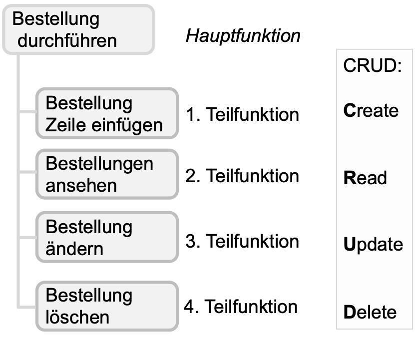 datenorientierte Gliederung eines Funktionshierarchiebaums - CRUD Create Read Update Delete