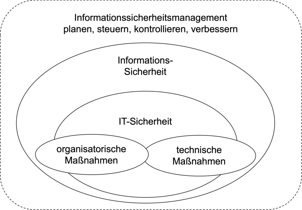 Zusammengang zwischen Informationssicherheit und IT-Sicherheit