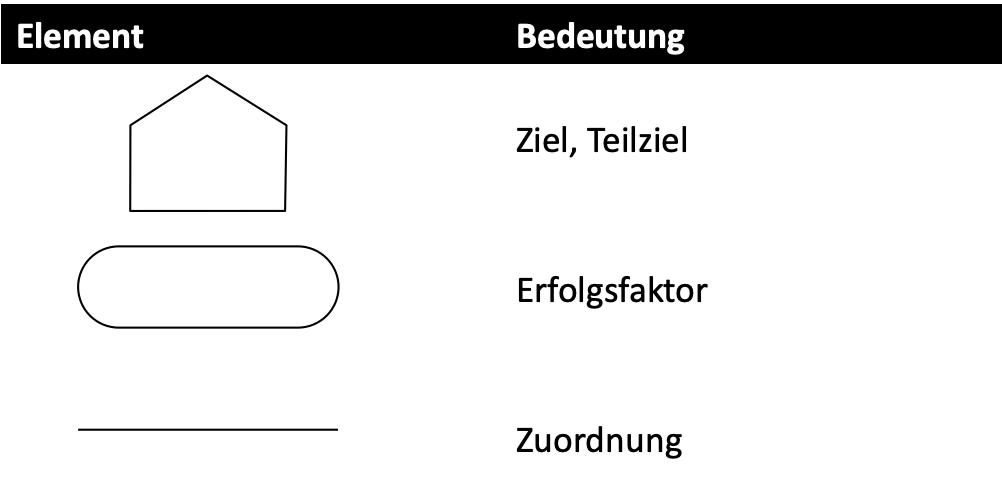 Elemente für ein Ziel Diagramm