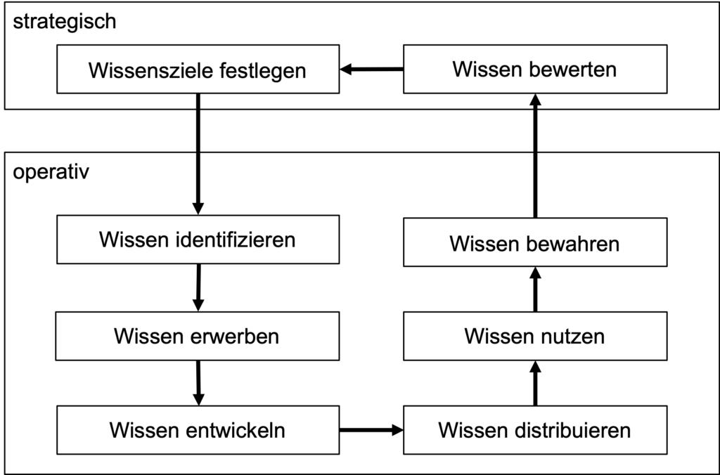 Bausteine des Wissensmanagements nach Probst. Zwei startegische und sechs operative.