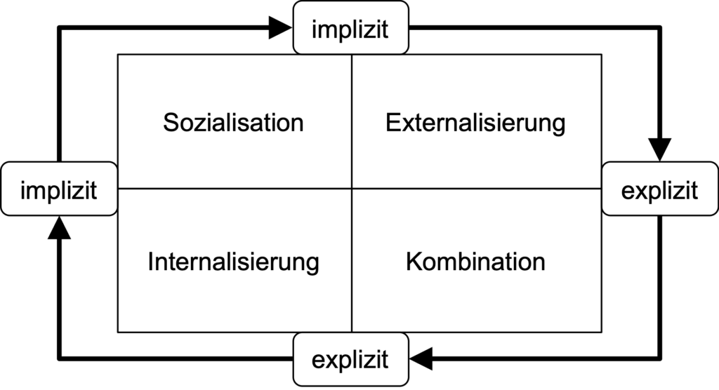 SECI Modell
