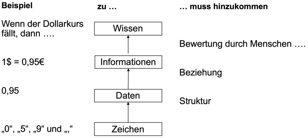 Von Daten zum Wissen