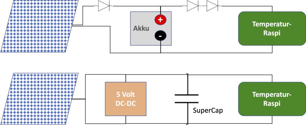 Zwei Aufbauten für die solare Energieversorgung eines Raspberry Pi