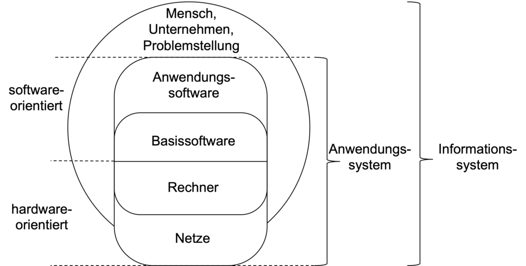 Anwendungssystem vs. Informationssystem