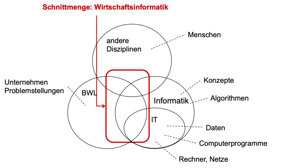 Wirtschaftsinformatik als Schnittmenge vieler Disziplinen