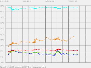 beeTemp Temperaturmessung deutet auf Wintertraube in den oberen Zargen