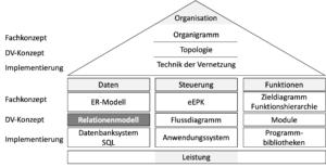 Das Relationenmodell eigeordnet in das ARIS-Rahmenkonzept.