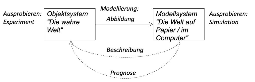 Modellierung - Objektsystem und Modellsystem - vom Experiment zur Simulation
